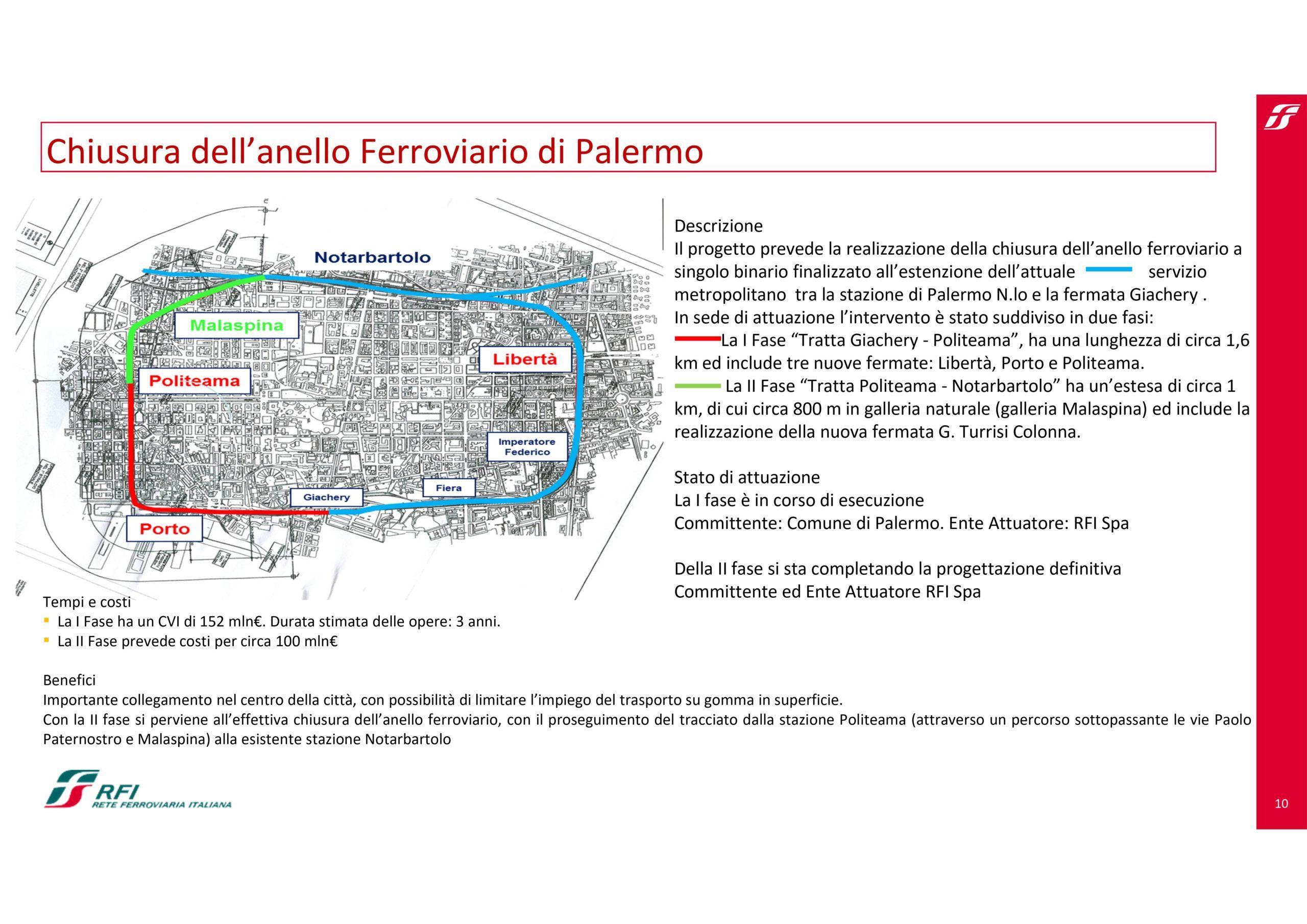 Chiusura dell'anello Ferroviario di Palermo RFI pag. 10
